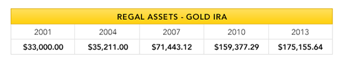 regal-assets-gold-ira-increase